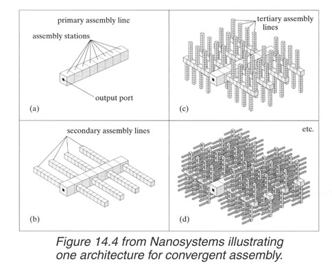 nanotechnology in chemistry essay Nanotechnology as defined by size is naturally very broad, including fields of  science as diverse as surface science, organic chemistry, molecular biology,.